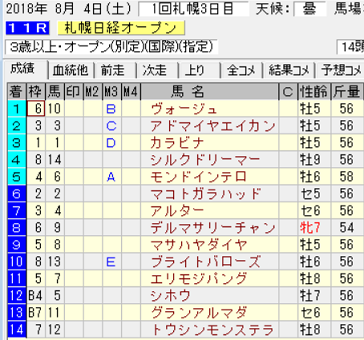 18札幌日経OP結果