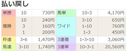 18札幌日経OP払戻