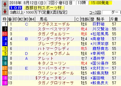18西部日刊スポーツ杯