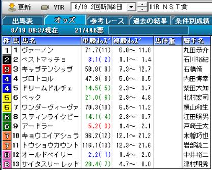 18NST賞オッズ