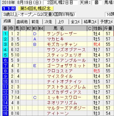 18札幌記念結果