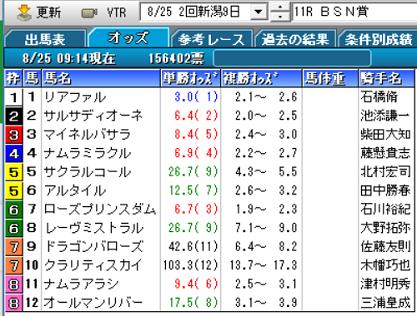 18BSN賞オッズ