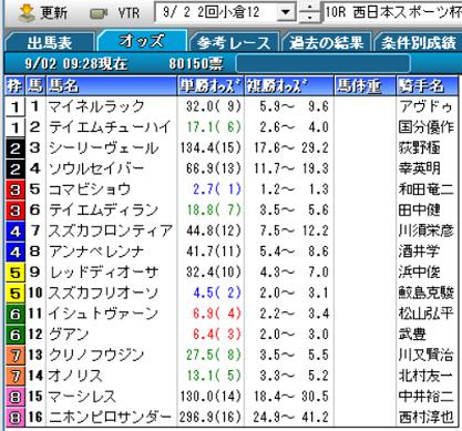 18西日本スポーツ杯オッズ