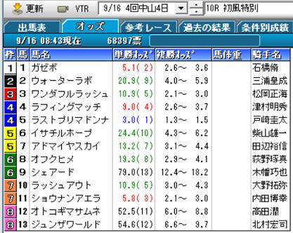 18初風特別オッズ