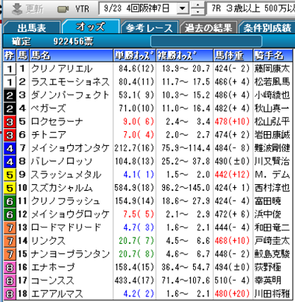 180923阪神7Rオッズ