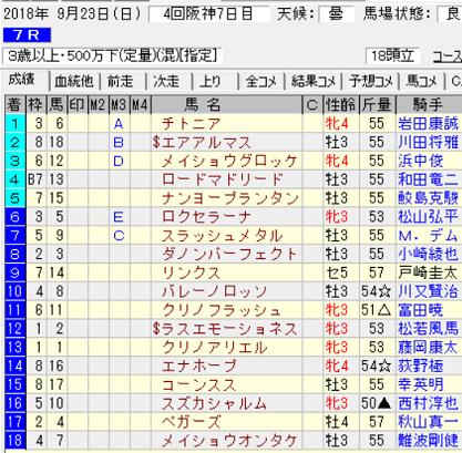 180923阪神7R結果