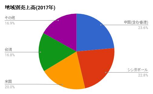 uriagearea-2017-INTC.png