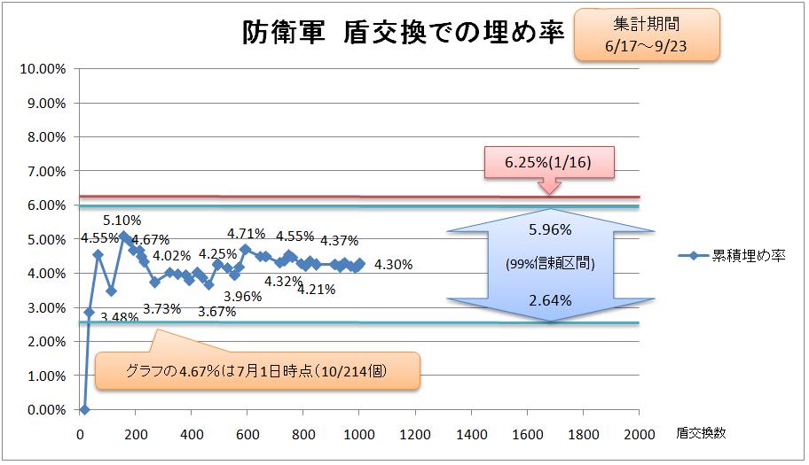 防衛軍 盾交換での埋め率