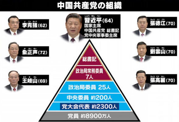 中国共産党  組織