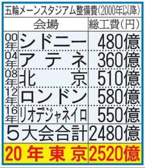 東京五輪費用は5大会合計より多額