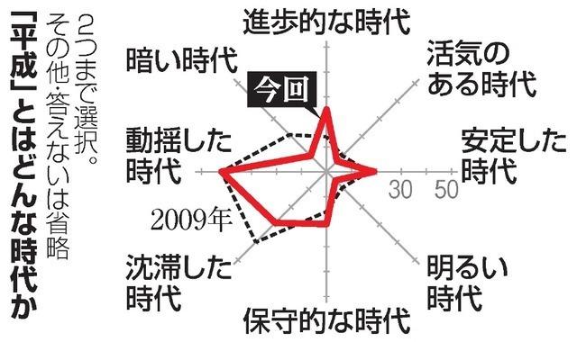 【朝日世論調査】平成とはどんな時代だった?「動揺した時代」最多42%の画像