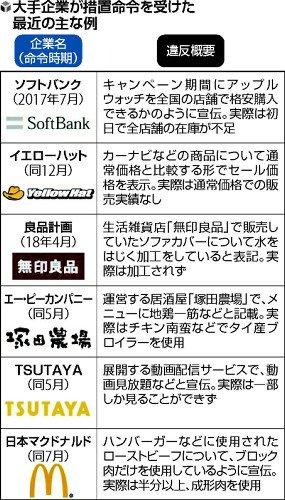 嘘のサプリで7億円を稼ぐ「飲んだ瞬間から体重減少が開始」消費者庁が措置命令!の画像