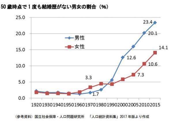 【結婚】生涯未婚率、男性が圧倒的に高いワケ「50歳結婚歴なし」が激増!の画像3-1