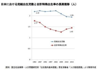 【結婚】生涯未婚率、男性が圧倒的に高いワケ「50歳結婚歴なし」が激増!の画像3-3