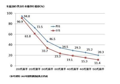 【結婚】生涯未婚率、男性が圧倒的に高いワケ「50歳結婚歴なし」が激増!の画像3-2