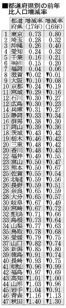 【人口増え続ける東京】研究者「25年までに手を打たないと手遅れになる」