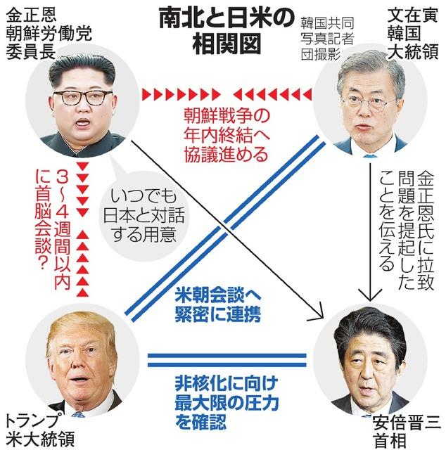 【国交正常化】日朝対話「安保は米、経済は日本」制裁緩和、大規模経済支援の画像