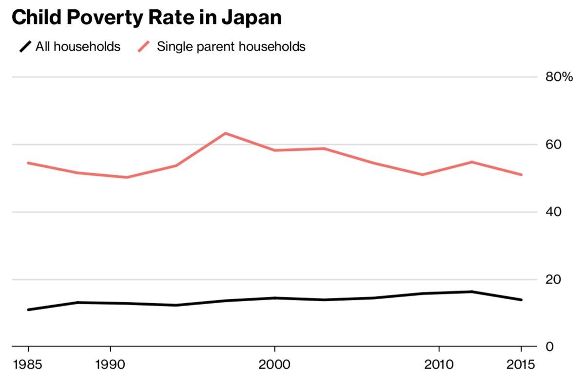日本は先進国で最悪、就労する「ひとり親世帯」の子供の貧困率は56%の画像