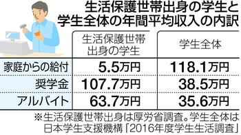 生活保護世帯の厳しい現実!大学生、親の支援年5万円の画像
