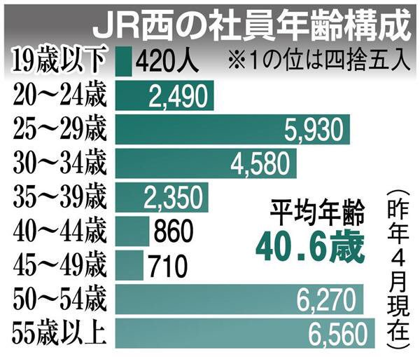 日本商工会議所会頭が厚労相に訴え!「各地の人手不足は悲鳴にも近い」やむを得ず賃上げの画像2-2