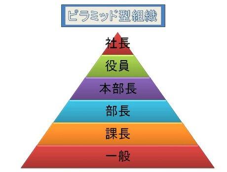 会社のピラミッド構造