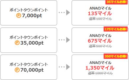 ANAマイル35%アップお得