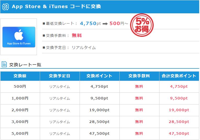 iTunesコード5%