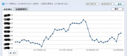 2018年06月の資産状況