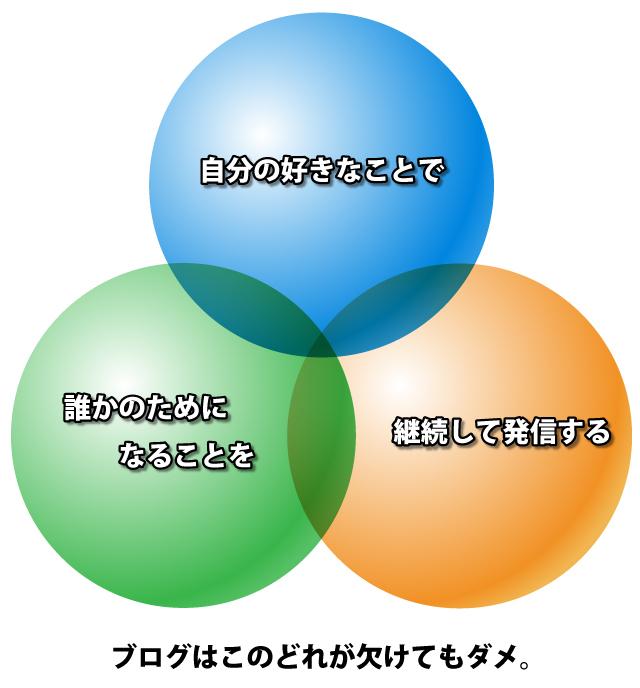ブログ運営で大切な3つの輪