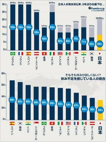 有給休暇に関する国際比較
