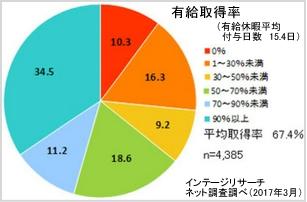 日本人の有休取得率jpg