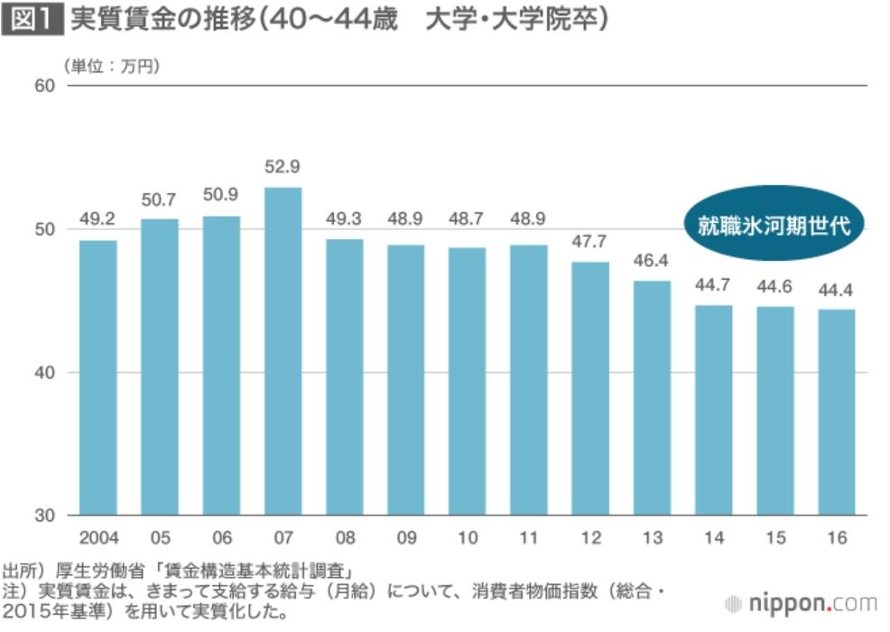 40から44歳の実質賃金の推移