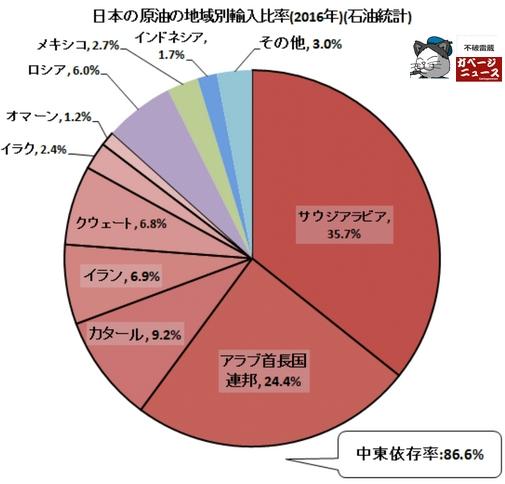 2016年日本の原油輸入国