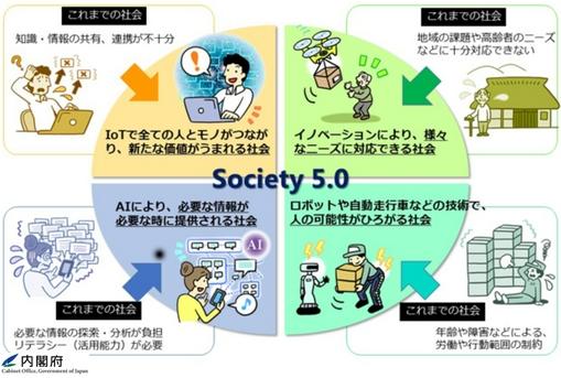 Society5とは