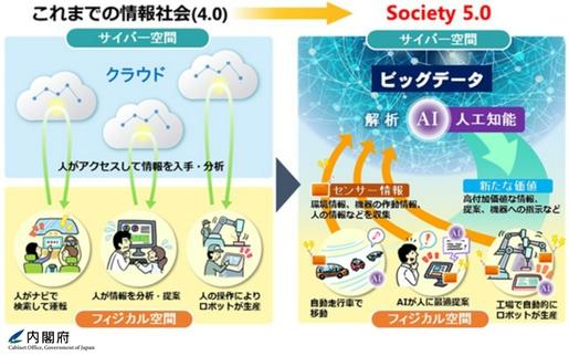 Society5におけるサイバー空間