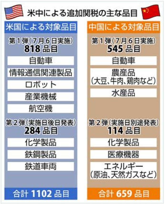 米中による追加関税の主な品目