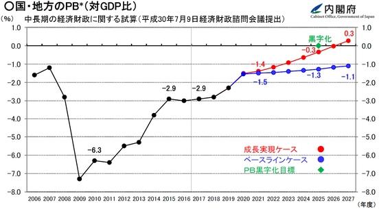 中長期の経済財政に関する試算_平成30年7月9日経済財政諮問会議提出