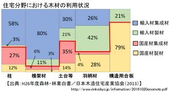 住宅分野における木材の利用状況