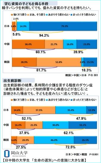 日中韓の大学生_生命の選別に関する意識調査