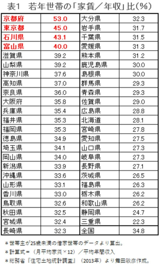 若年世帯の家賃年収比