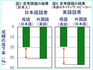 思考課題の結果_日本語と英語話者の場合