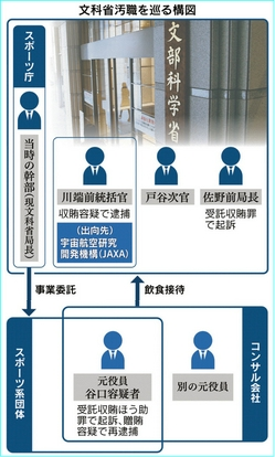 文科省汚職を巡る構図