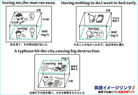 分詞構文の用法イメージ