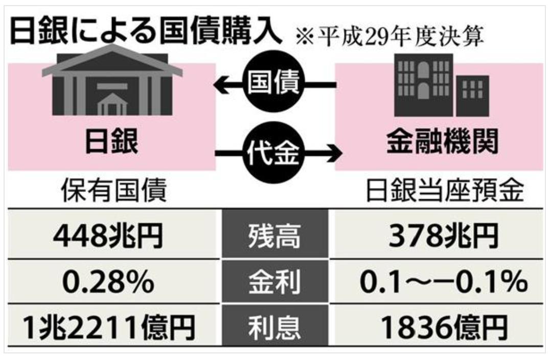 平成29年度における日銀国債購入残高