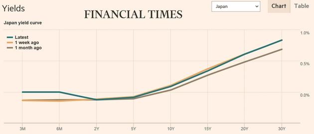 日本国債のイールドカーブ_20180821