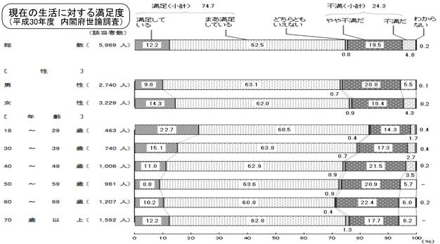 生活満足度_H30内閣府世論調査