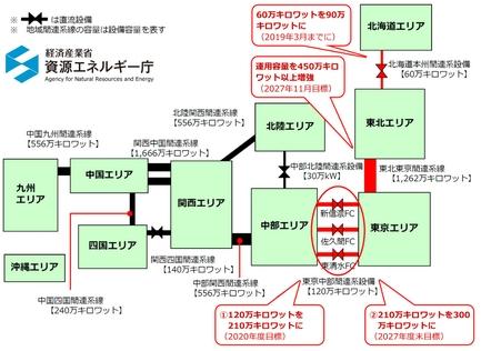 地域間連係線の増強計画