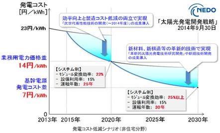 2014年9月太陽光発電開発戦略