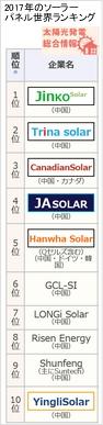 2017年のソーラーパネル世界ランキング