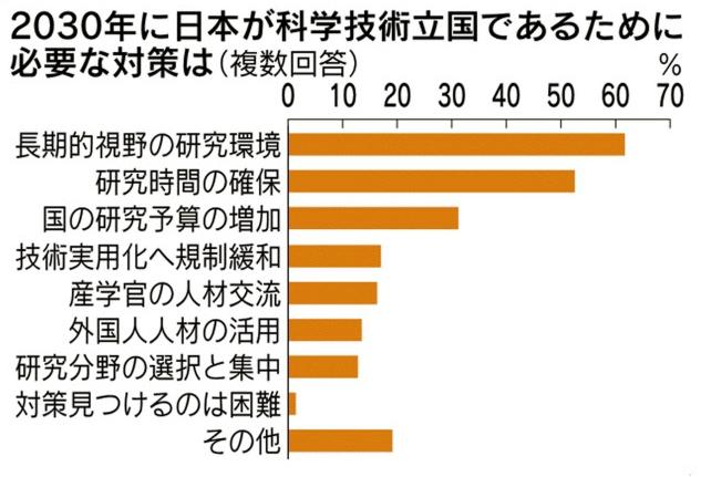 2030年に日本が科学技術立国でためには